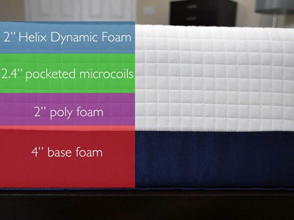 helix mattress layers