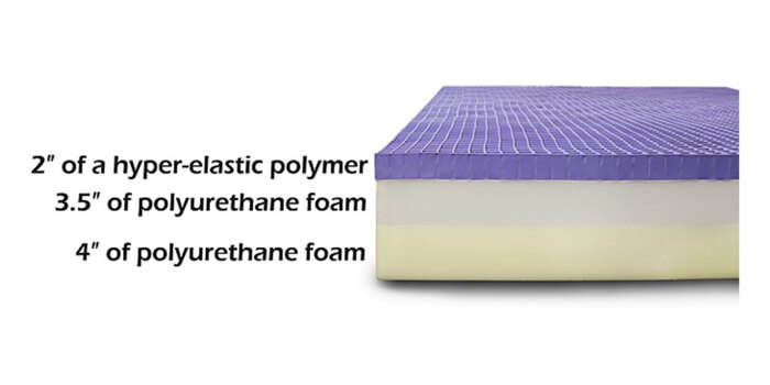 layers of purple mattress