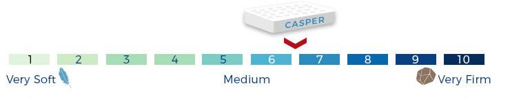 casper firmness scale