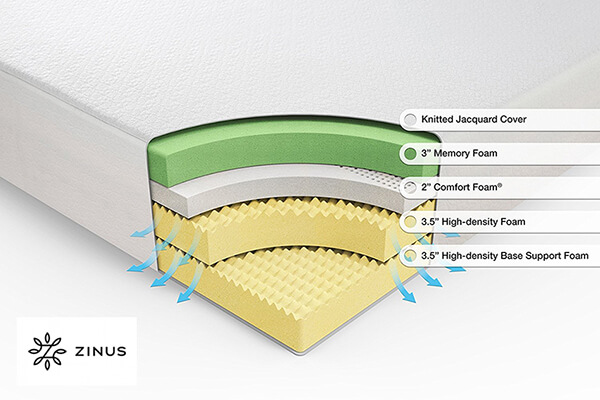 Zinus Memory Foam 12 Inch Green tea mattress