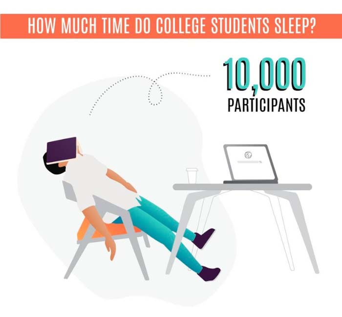 How Much Time Do Students Sleep
