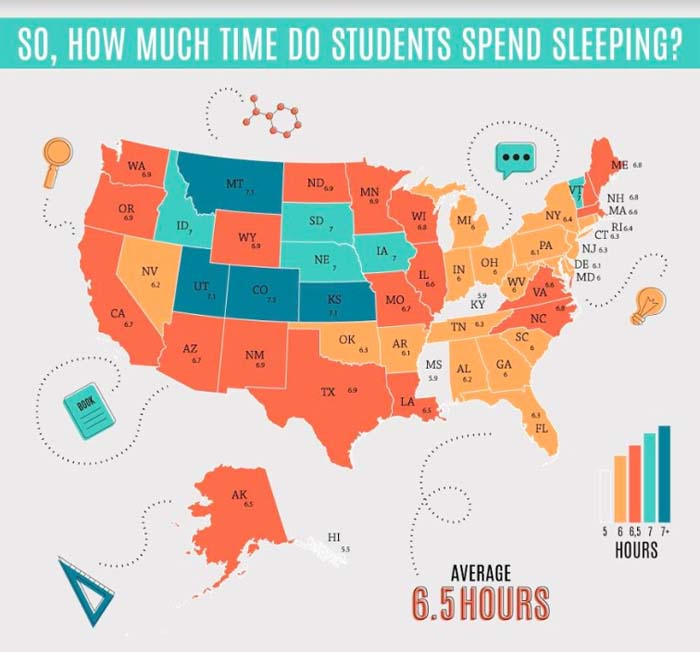 How Much Time Students Spend sleeping