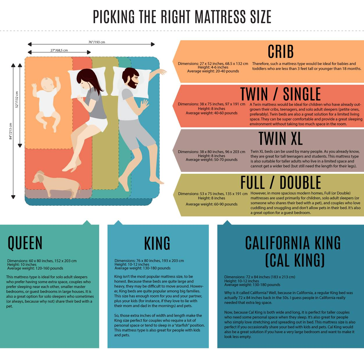 Standard Mattress Sizes Dimensions Queen King Full Twin Guide Infographic